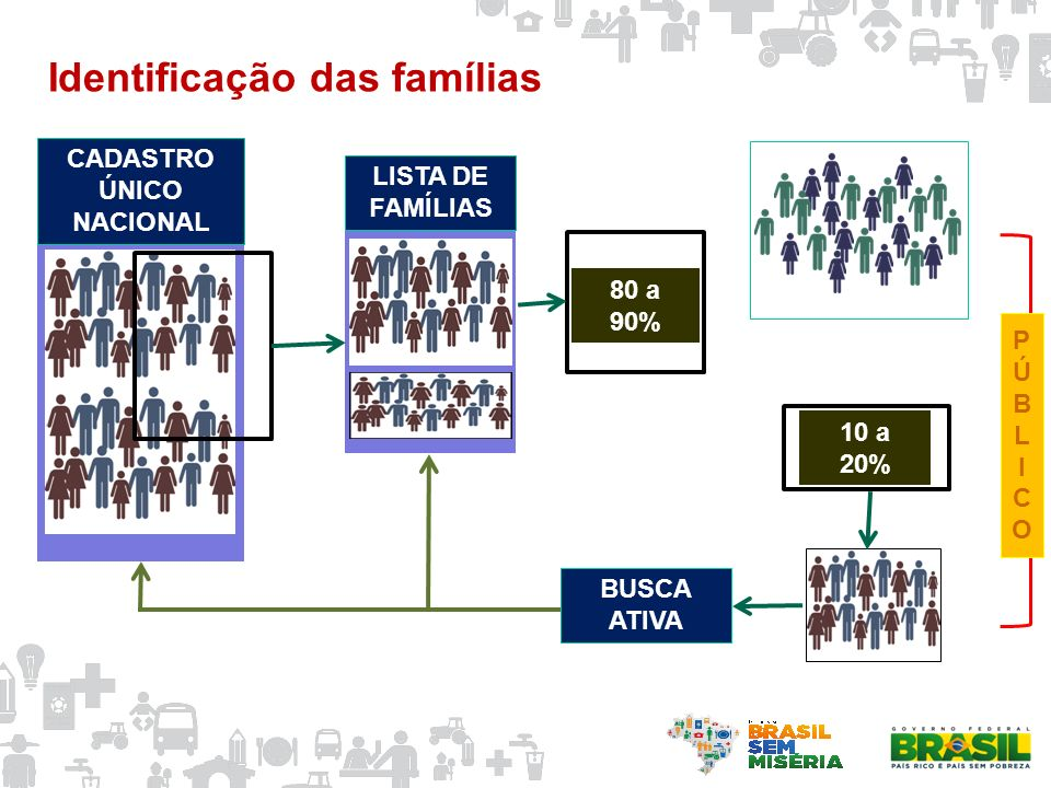 Identificação das famílias LISTA DE FAMÍLIAS CADASTRO ÚNICO NACIONAL BUSCA ATIVA PÚBLICOPÚBLICO 80 a 90% 10 a 20%