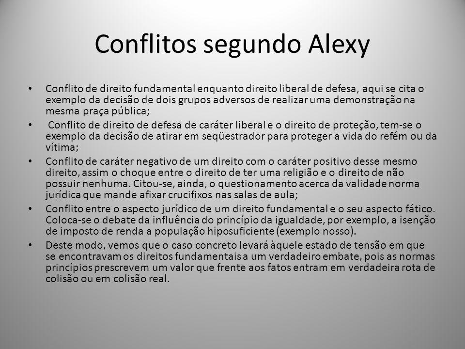 Conflitos segundo Alexy Conflito de direito fundamental enquanto direito liberal de defesa, aqui se cita o exemplo da decisão de dois grupos adversos