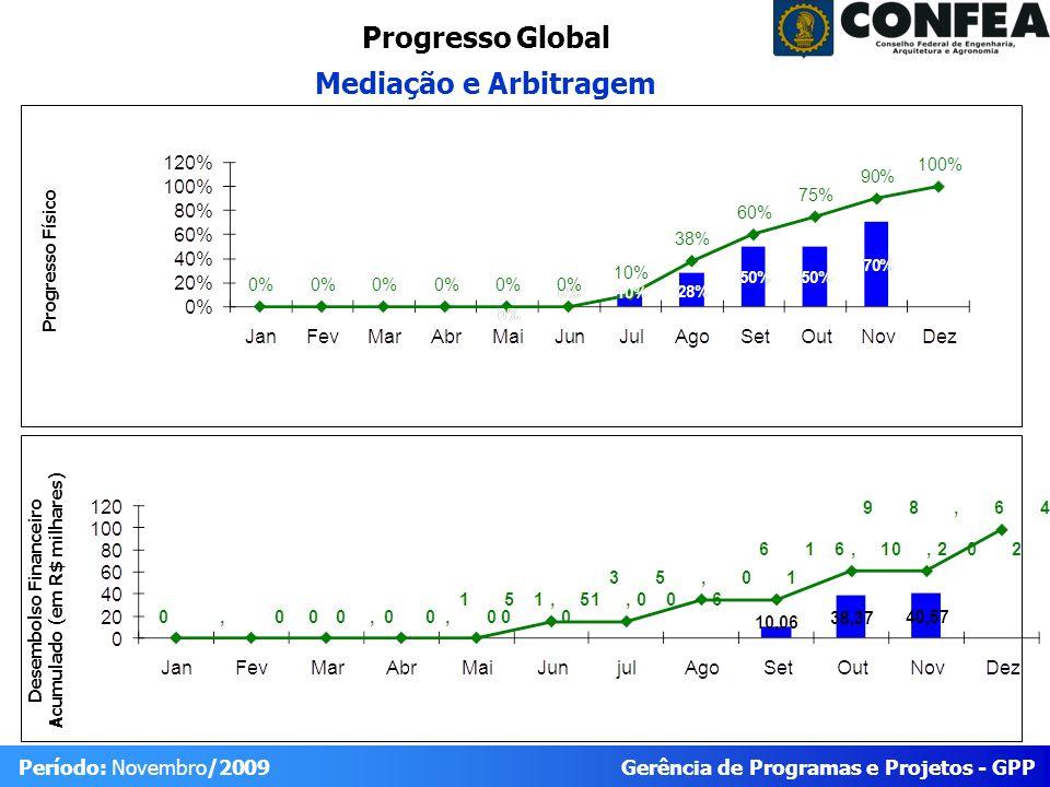Gerência de Programas e Projetos - GPP Período: Novembro/2009 Progresso Global Mediação e Arbitragem Desembolso Financeiro Acumulado (em R$ milhares) Progresso Físico
