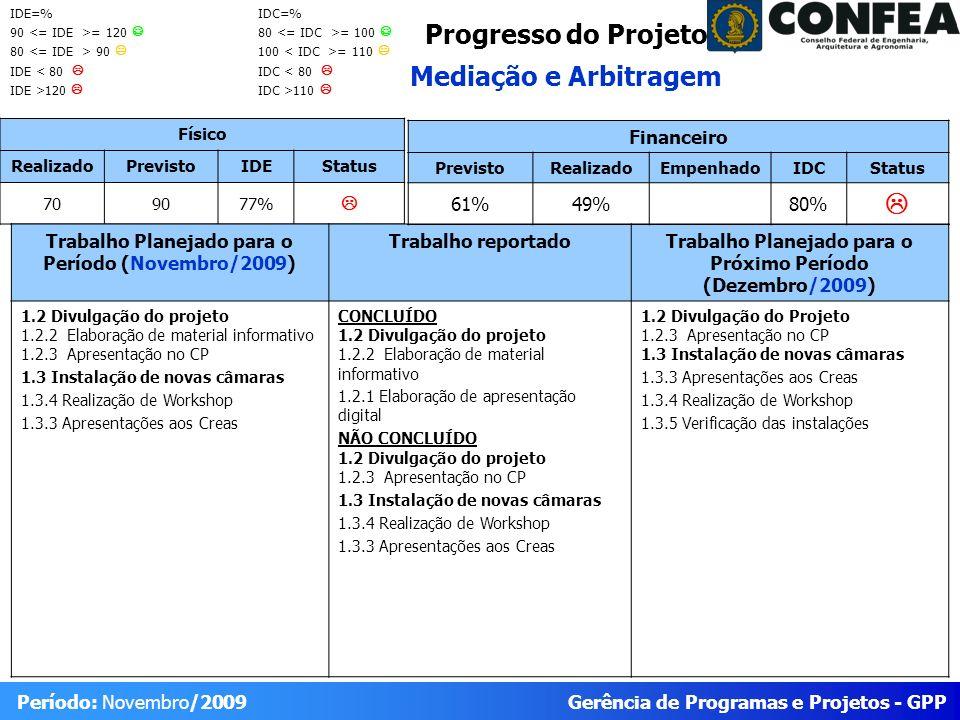 Gerência de Programas e Projetos - GPP Período: Novembro/2009 Progresso do Projeto Mediação e Arbitragem Físico RealizadoPrevistoIDEStatus 709077% Trabalho Planejado para o Período (Novembro/2009) Trabalho reportadoTrabalho Planejado para o Próximo Período (Dezembro/2009) 1.2 Divulgação do projeto 1.2.2 Elaboração de material informativo 1.2.3 Apresentação no CP 1.3 Instalação de novas câmaras 1.3.4 Realização de Workshop 1.3.3 Apresentações aos Creas CONCLUÍDO 1.2 Divulgação do projeto 1.2.2 Elaboração de material informativo 1.2.1 Elaboração de apresentação digital NÃO CONCLUÍDO 1.2 Divulgação do projeto 1.2.3 Apresentação no CP 1.3 Instalação de novas câmaras 1.3.4 Realização de Workshop 1.3.3 Apresentações aos Creas 1.2 Divulgação do Projeto 1.2.3 Apresentação no CP 1.3 Instalação de novas câmaras 1.3.3 Apresentações aos Creas 1.3.4 Realização de Workshop 1.3.5 Verificação das instalações Financeiro PrevistoRealizadoEmpenhadoIDCStatus 61%49%80% IDE=% 90 = 120 80 90 IDE < 80 IDE >120 IDC=% 80 = 100 100 = 110 IDC < 80 IDC >110