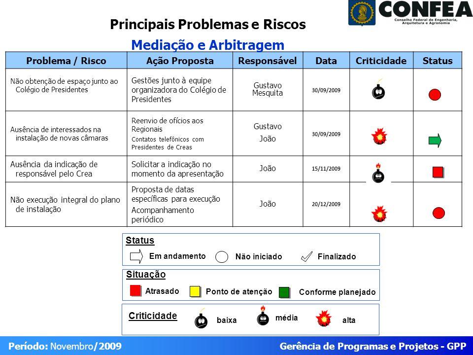Gerência de Programas e Projetos - GPP Período: Novembro/2009 Problema / RiscoAção PropostaResponsávelDataCriticidadeStatus Não obtenção de espaço jun