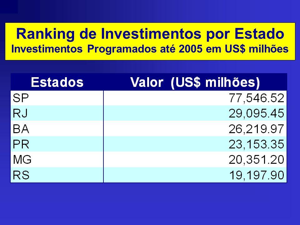 Ranking de Investimentos por Estado Investimentos Programados até 2005 em US$ milhões