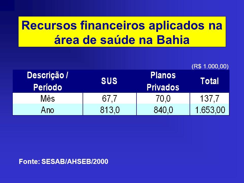 Recursos financeiros aplicados na área de saúde na Bahia (R$ 1.000,00) Fonte: SESAB/AHSEB/2000