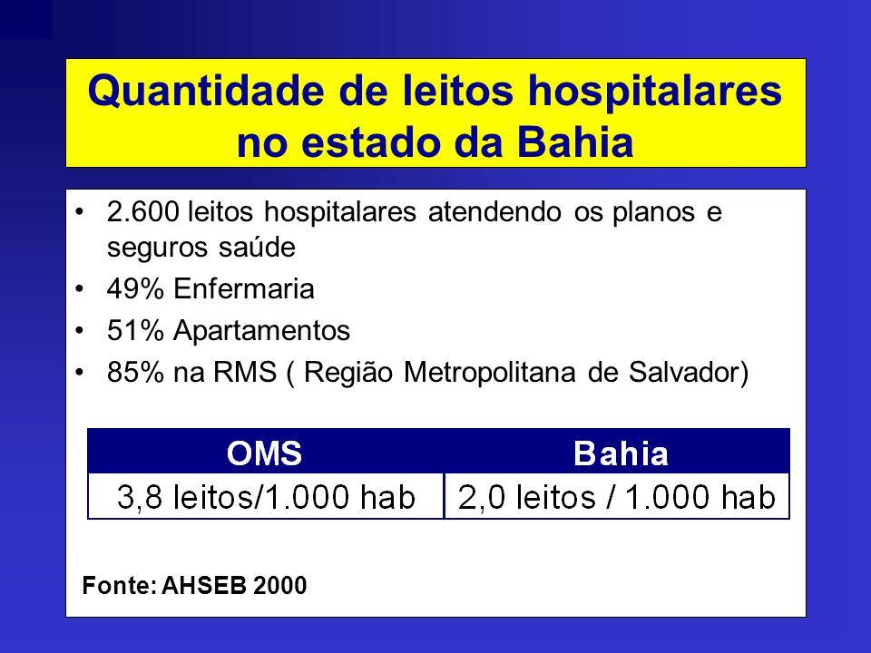 Quantidade de leitos hospitalares no estado da Bahia 2.600 leitos hospitalares atendendo os planos e seguros saúde 49% Enfermaria 51% Apartamentos 85% na RMS ( Região Metropolitana de Salvador) Fonte: AHSEB 2000