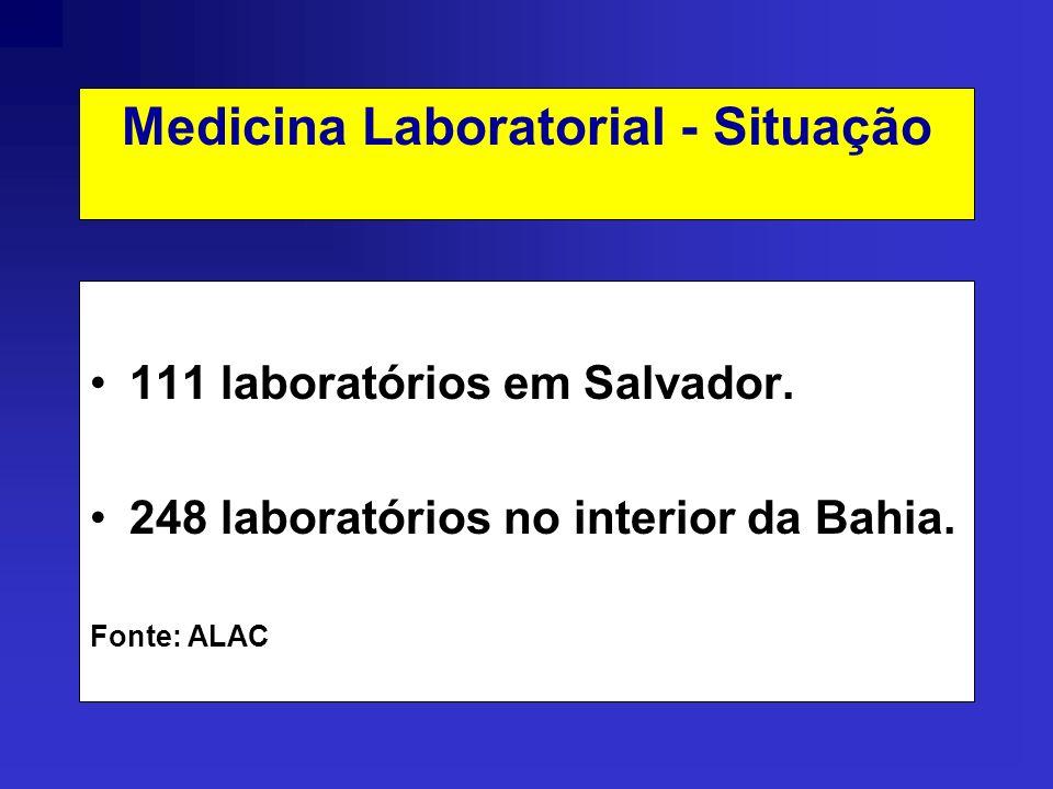 Medicina Laboratorial - Situação 111 laboratórios em Salvador. 248 laboratórios no interior da Bahia. Fonte: ALAC