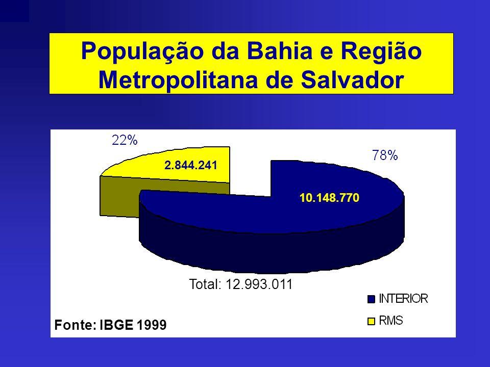 População da Bahia e Região Metropolitana de Salvador 2.844.241 10.148.770 Total: 12.993.011 Fonte: IBGE 1999