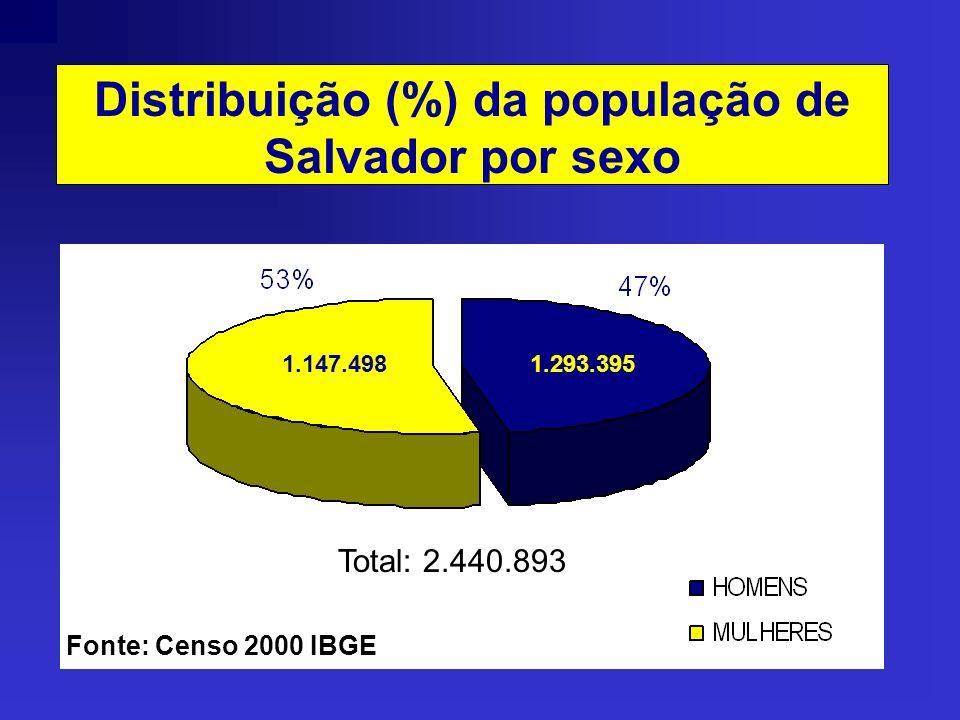 Distribuição (%) da população de Salvador por sexo Total: 2.440.893 1.147.4981.293.395 Fonte: Censo 2000 IBGE
