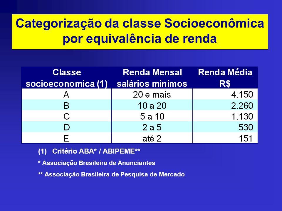 Categorização da classe Socioeconômica por equivalência de renda (1)Critério ABA* / ABIPEME** * Associação Brasileira de Anunciantes ** Associação Brasileira de Pesquisa de Mercado