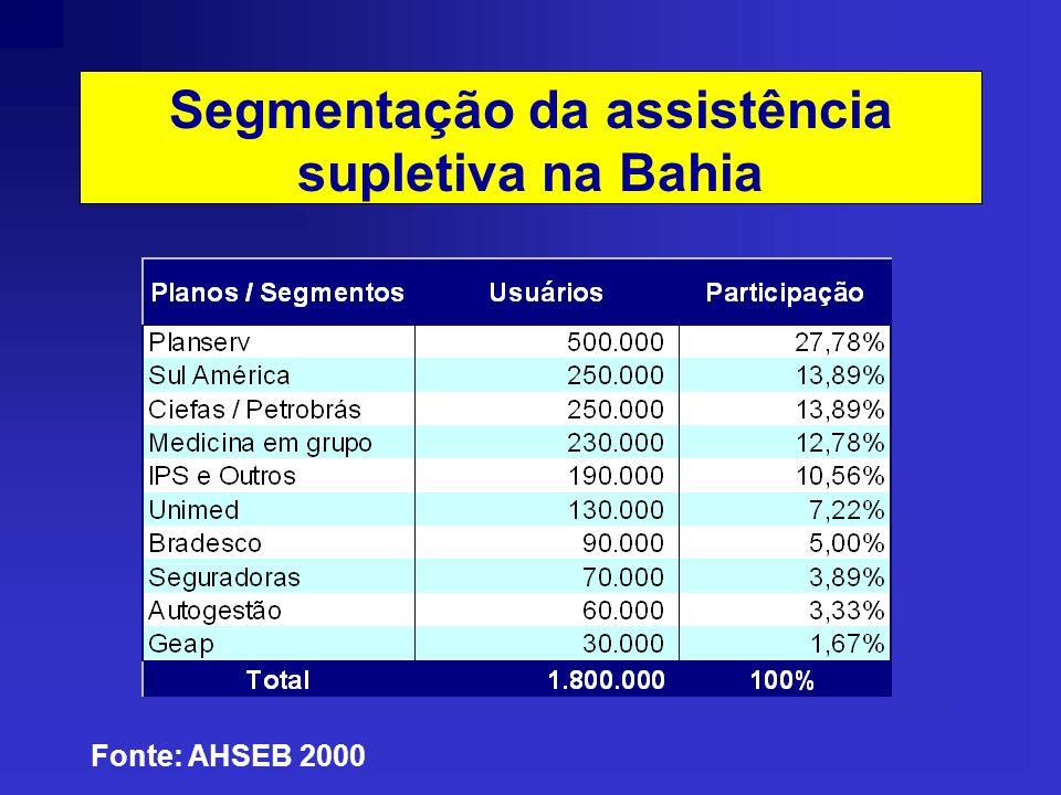 Segmentação da assistência supletiva na Bahia Fonte: AHSEB 2000