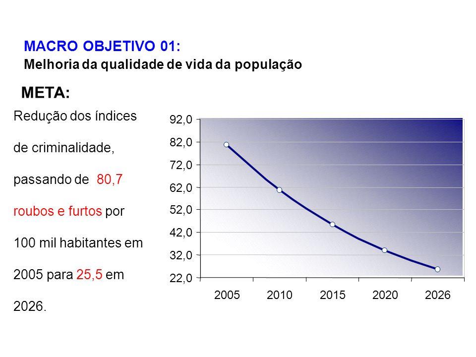 MACRO OBJETIVO 01: Melhoria da qualidade de vida da população 22,0 32,0 42,0 52,0 62,0 72,0 82,0 92,0 20052010201520202026 Redução dos índices de criminalidade, passando de 80,7 roubos e furtos por 100 mil habitantes em 2005 para 25,5 em 2026.