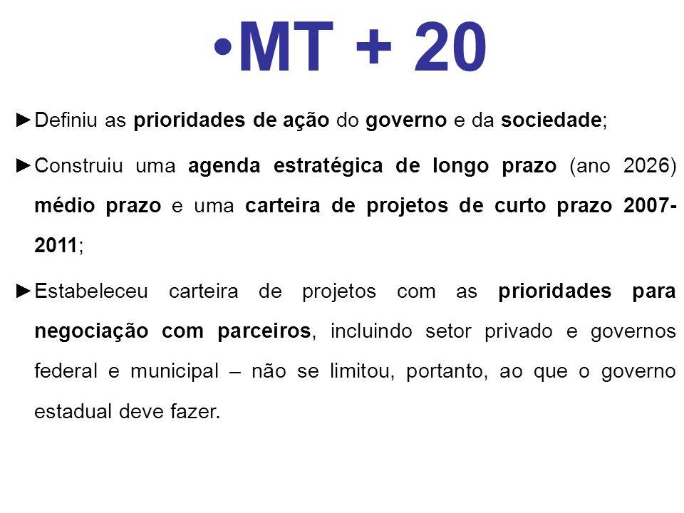 Definiu as prioridades de ação do governo e da sociedade; Construiu uma agenda estratégica de longo prazo (ano 2026) médio prazo e uma carteira de pro
