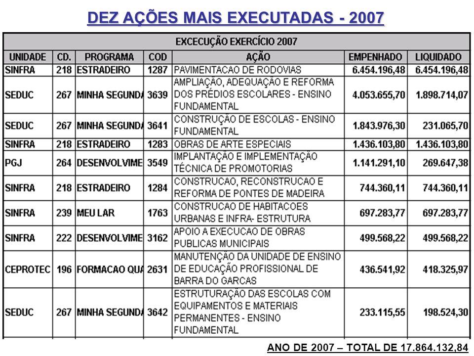 ANO DE 2007 – TOTAL DE 17.864.132,84 DEZ AÇÕES MAIS EXECUTADAS - 2007