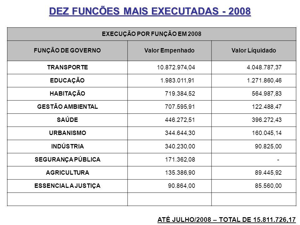 DEZ FUNCÕES MAIS EXECUTADAS - 2008 EXECUÇÃO POR FUNÇÃO EM 2008 FUNÇÃO DE GOVERNOValor EmpenhadoValor Líquidado TRANSPORTE 10.872.974,04 4.048.787,37 E