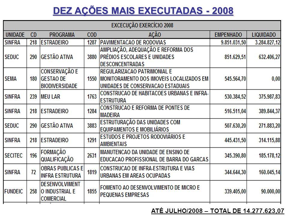 ATÉ JULHO/2008 – TOTAL DE 14.277.623,07 DEZ AÇÕES MAIS EXECUTADAS - 2008