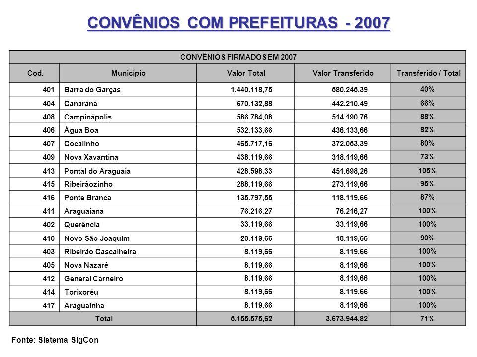 CONVÊNIOS COM PREFEITURAS - 2007 CONVÊNIOS FIRMADOS EM 2007 Cod. Município Valor Total Valor Transferido Transferido / Total 401Barra do Garças 1.440.
