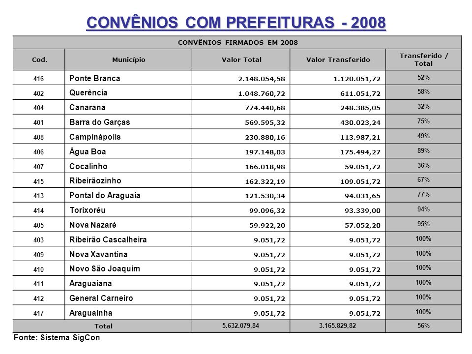 CONVÊNIOS FIRMADOS EM 2008 Cod. Município Valor Total Valor Transferido Transferido / Total 416 Ponte Branca 2.148.054,581.120.051,72 52% 402 Querênci