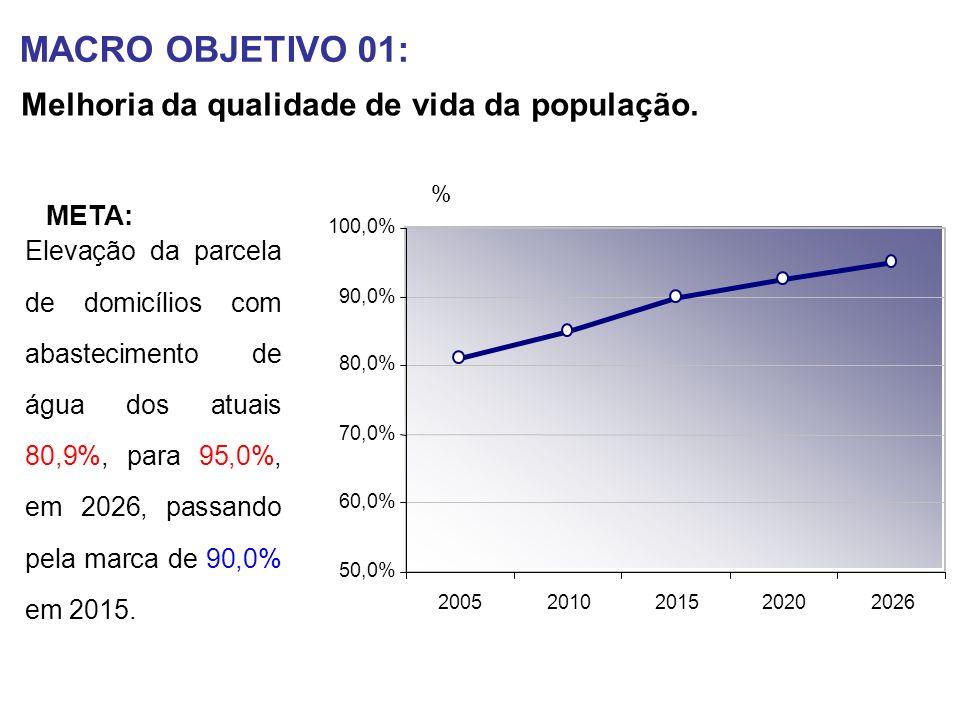MACRO OBJETIVO 01: Melhoria da qualidade de vida da população. 50,0% 60,0% 70,0% 80,0% 90,0% 100,0% 20052010201520202026 % Elevação da parcela de domi
