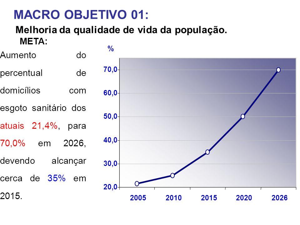MACRO OBJETIVO 01: Melhoria da qualidade de vida da população. 20,0 30,0 40,0 50,0 60,0 70,0 20052010201520202026 % Aumento do percentual de domicílio