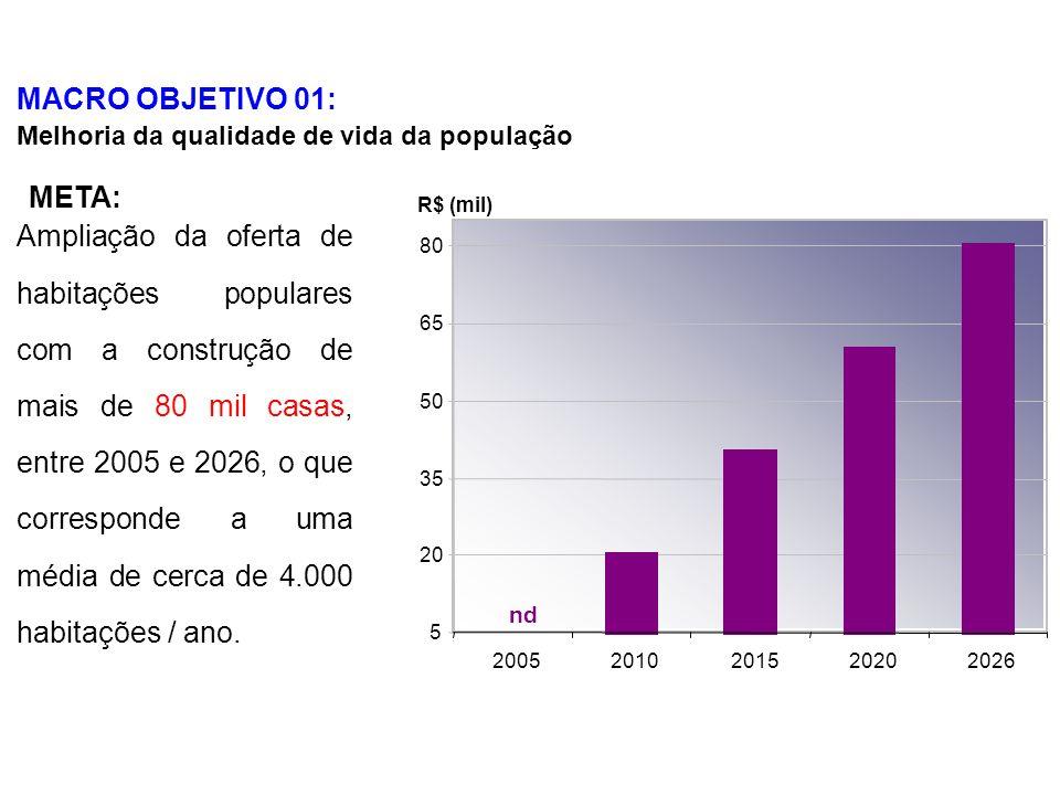 MACRO OBJETIVO 01: Melhoria da qualidade de vida da população 5 20 35 50 65 80 20052010201520202026 Ampliação da oferta de habitações populares com a