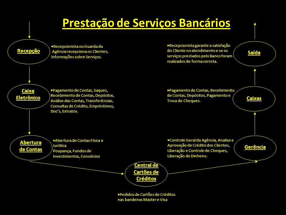Recepção Caixa Eletrônico Abertura de Contas Gerência Caixas Saída Recepcionista ou Guarda da Agência recepciona os Clientes, Informações sobre Serviç