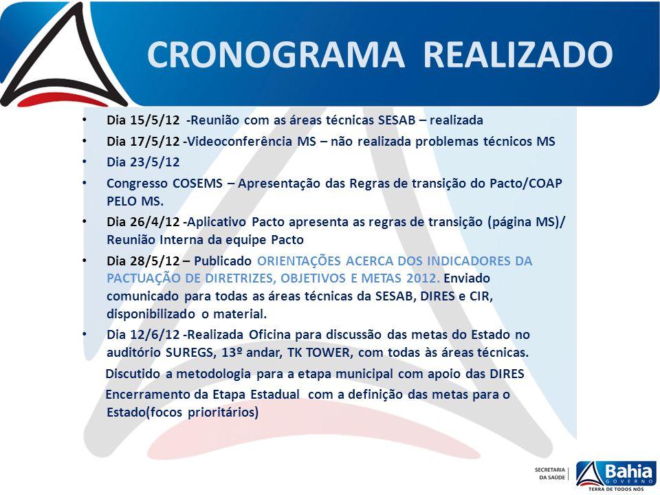 CRONOGRAMA REALIZADO Dia 15/5/12 -Reunião com as áreas técnicas SESAB – realizada Dia 17/5/12 -Videoconferência MS – não realizada problemas técnicos