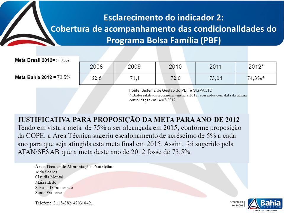 Esclarecimento do indicador 2: Cobertura de acompanhamento das condicionalidades do Programa Bolsa Família (PBF) Meta Brasil 2012= >=73% Meta Bahia 20