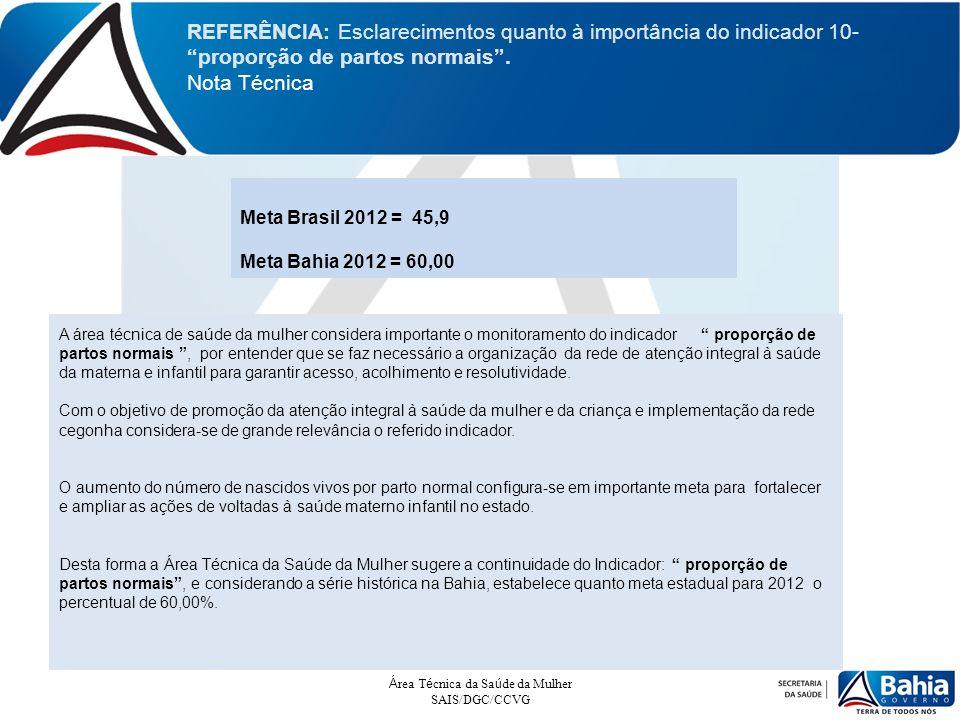 REFERÊNCIA: Esclarecimentos quanto à importância do indicador 10- proporção de partos normais. Nota Técnica Meta Brasil 2012 = 45,9 Meta Bahia 2012 =
