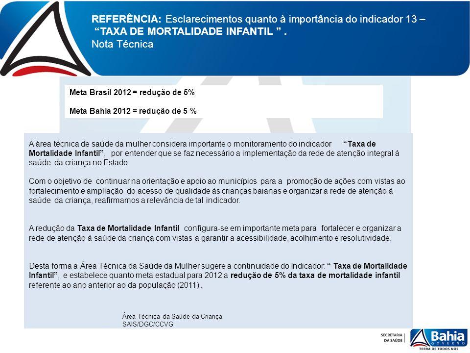 REFERÊNCIA: Esclarecimentos quanto à importância do indicador 13 – TAXA DE MORTALIDADE INFANTIL. Nota Técnica Meta Brasil 2012 = redução de 5% Meta Ba