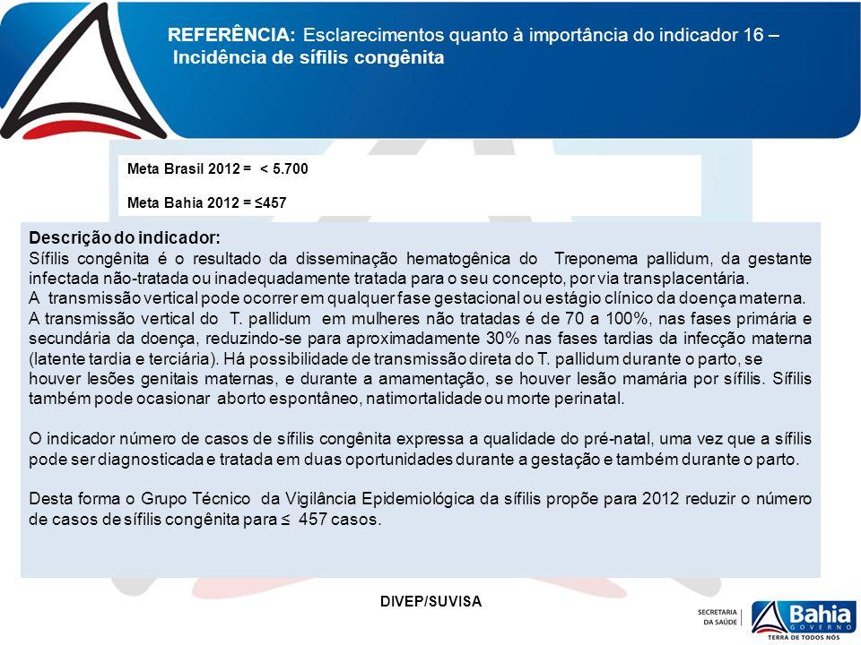 REFERÊNCIA: Esclarecimentos quanto à importância do indicador 16 – Incidência de sífilis congênita Meta Brasil 2012 = < 5.700 Meta Bahia 2012 = 457 De