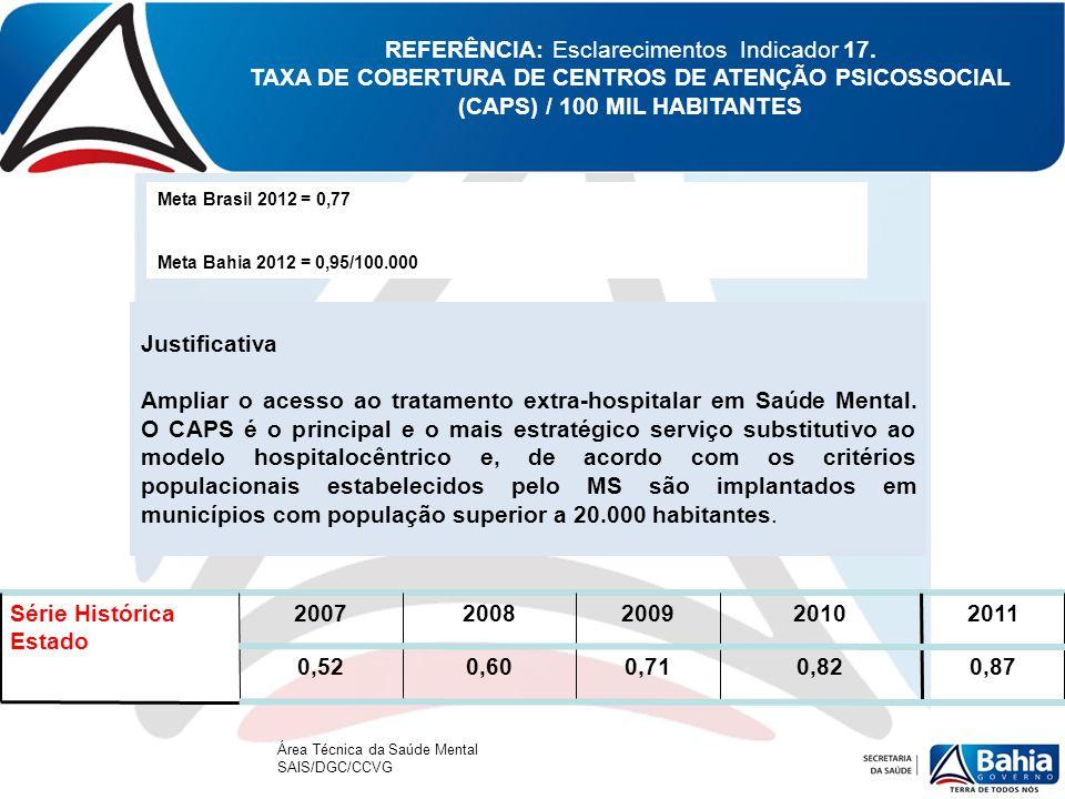 REFERÊNCIA: Esclarecimentos Indicador 17. TAXA DE COBERTURA DE CENTROS DE ATENÇÃO PSICOSSOCIAL (CAPS) / 100 MIL HABITANTES Meta Brasil 2012 = 0,77 Met