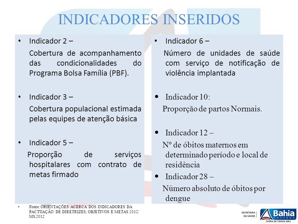 INDICADORES INSERIDOS Indicador 2 – Cobertura de acompanhamento das condicionalidades do Programa Bolsa Família (PBF). Indicador 3 – Cobertura populac