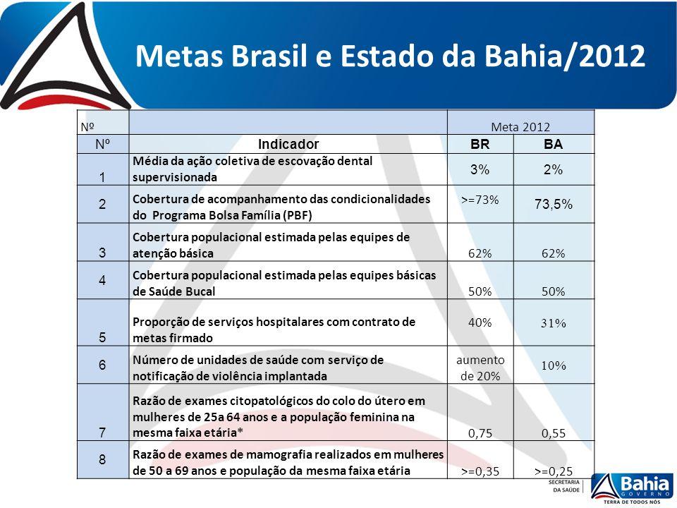 Metas Brasil e Estado da Bahia/2012 Nº Meta 2012 NºIndicadorBRBA 1 Média da ação coletiva de escovação dental supervisionada 3%2% 2 Cobertura de acomp
