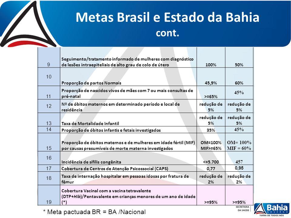 Metas Brasil e Estado da Bahia cont. 9 Seguimento/tratamento informado de mulheres com diagnóstico de lesões intraepiteliais de alto grau de colo de ú