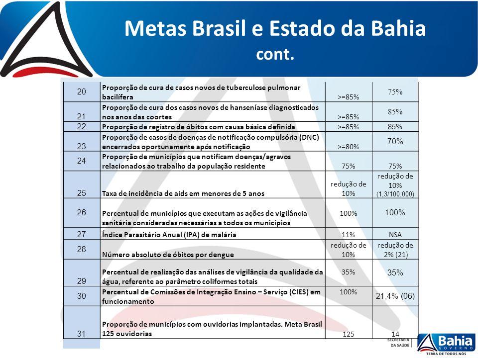Metas Brasil e Estado da Bahia cont. 20 Proporção de cura de casos novos de tuberculose pulmonar bacilífera>=85% 75% 21 Proporção de cura dos casos no