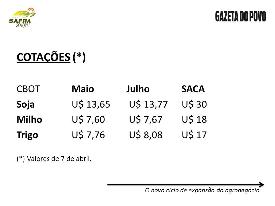 COTAÇÕES (*) CBOTMaioJulhoSACA SojaU$ 13,65 U$ 13,77U$ 30 MilhoU$ 7,60 U$ 7,67U$ 18 TrigoU$ 7,76 U$ 8,08U$ 17 (*) Valores de 7 de abril.