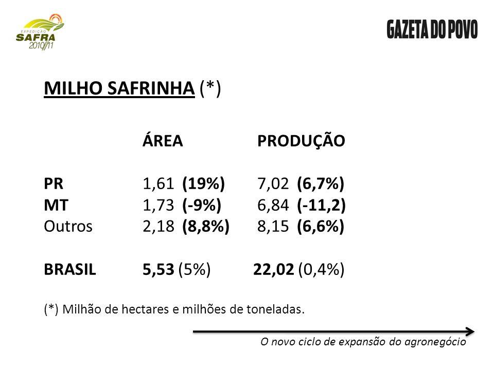 O novo ciclo de expansão do agronegócio MILHO SAFRINHA (*) ÁREA PRODUÇÃO PR1,61 (19%) 7,02 (6,7%) MT1,73 (-9%) 6,84 (-11,2) Outros2,18 (8,8%) 8,15 (6,6%) BRASIL5,53 (5%) 22,02 (0,4%) (*) Milhão de hectares e milhões de toneladas.