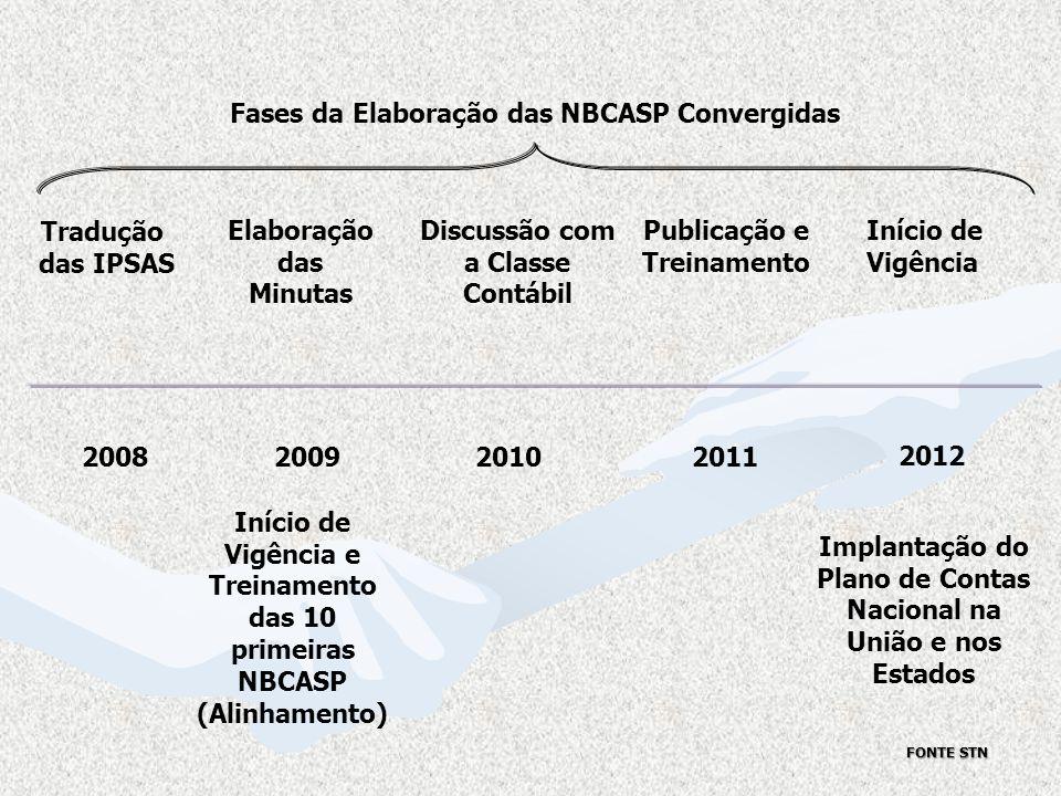 2008200920102011 2012 Tradução das IPSAS Elaboração das Minutas Discussão com a Classe Contábil Publicação e Treinamento Início de Vigência Início de
