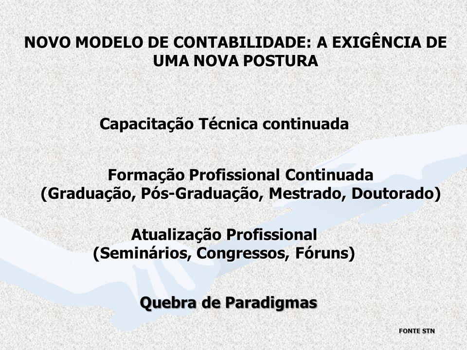Atualização Profissional (Seminários, Congressos, Fóruns) Capacitação Técnica continuada Formação Profissional Continuada (Graduação, Pós-Graduação, M
