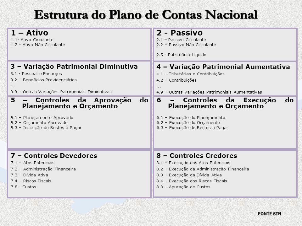 Estrutura do Plano de Contas Nacional 7 – Controles Devedores 7.1 – Atos Potenciais 7.2 – Administração Financeira 7.3 – Dívida Ativa 7.4 – Riscos Fis