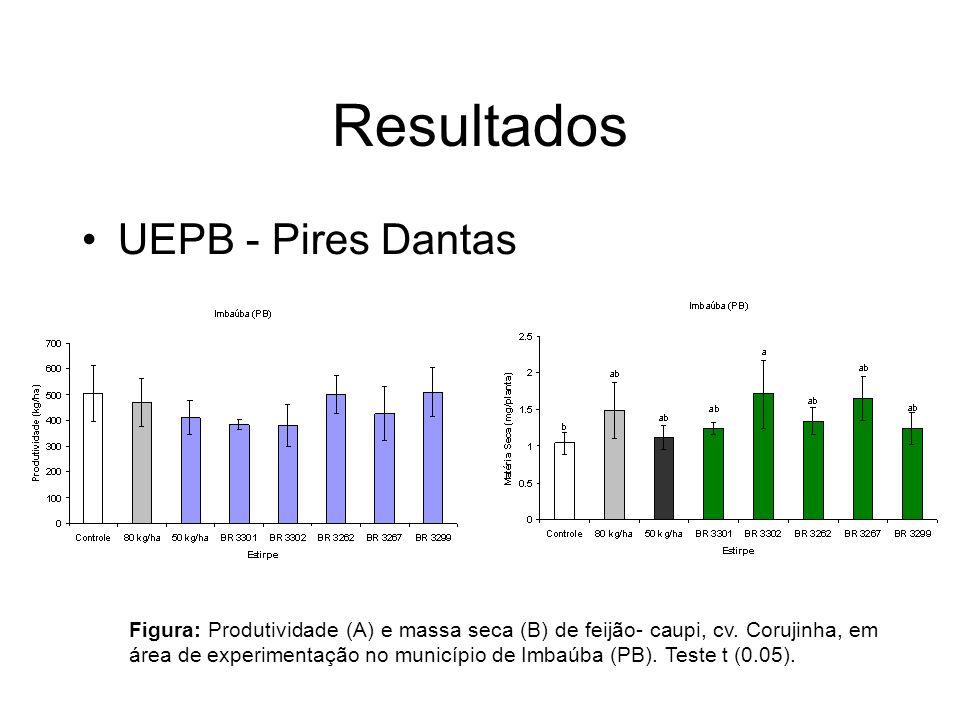 Resultados UEPB - Pires Dantas Figura: Produtividade (A) e massa seca (B) de feijão- caupi, cv.