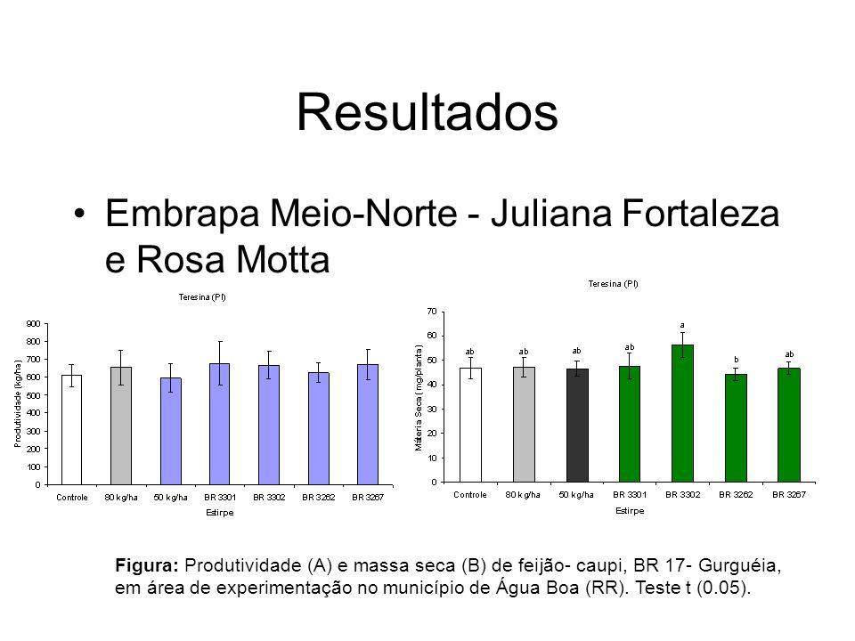 Resultados Embrapa Meio-Norte - Juliana Fortaleza e Rosa Motta Figura: Produtividade (A) e massa seca (B) de feijão- caupi, BR 17- Gurguéia, em área de experimentação no município de Água Boa (RR).