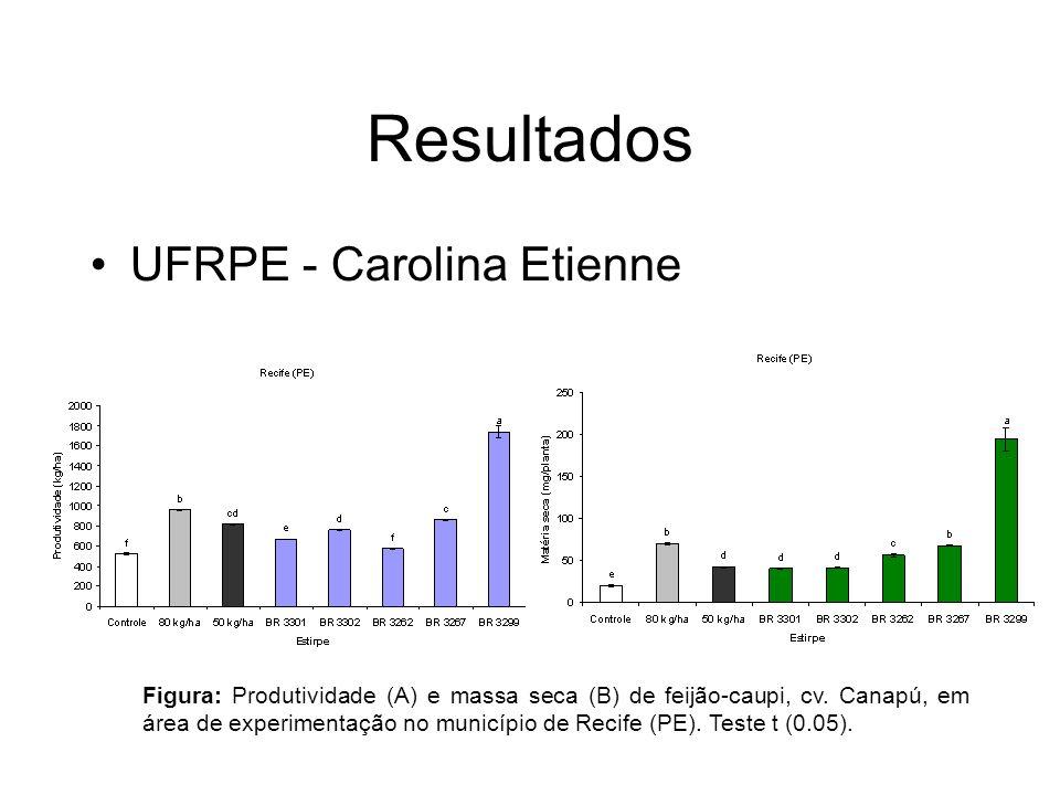 Resultados UFRPE - Carolina Etienne Figura: Produtividade (A) e massa seca (B) de feijão-caupi, cv.