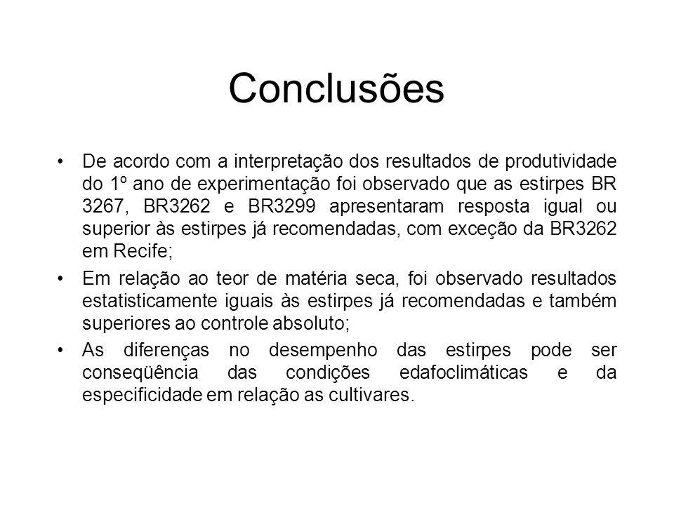 Conclusões De acordo com a interpretação dos resultados de produtividade do 1º ano de experimentação foi observado que as estirpes BR 3267, BR3262 e BR3299 apresentaram resposta igual ou superior às estirpes já recomendadas, com exceção da BR3262 em Recife; Em relação ao teor de matéria seca, foi observado resultados estatisticamente iguais às estirpes já recomendadas e também superiores ao controle absoluto; As diferenças no desempenho das estirpes pode ser conseqüência das condições edafoclimáticas e da especificidade em relação as cultivares.