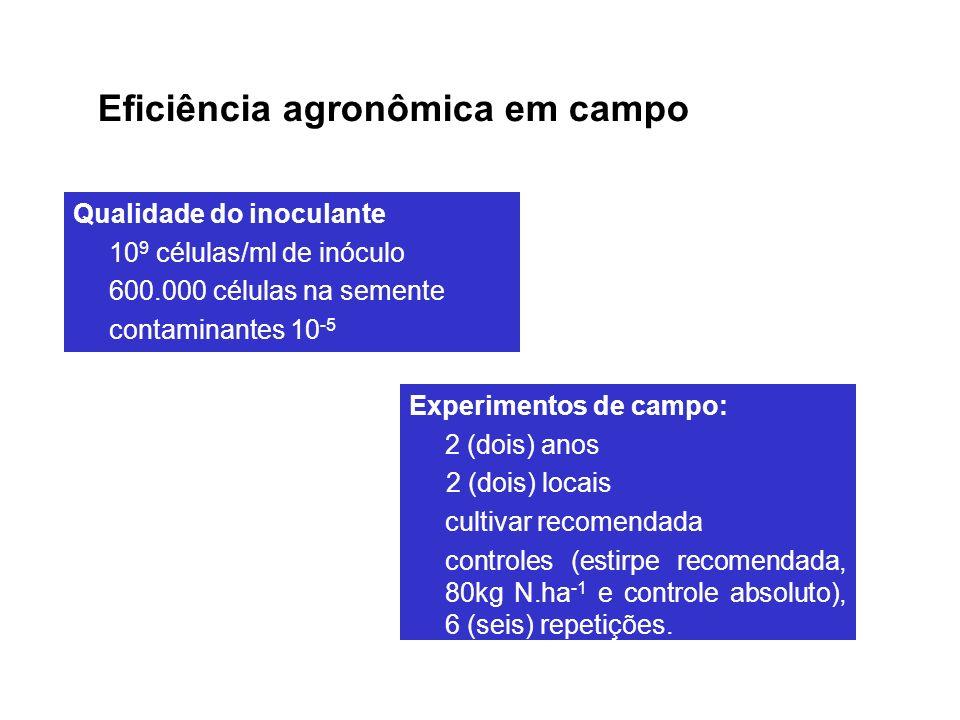 Qualidade do inoculante 10 9 células/ml de inóculo 600.000 células na semente contaminantes 10 -5 Experimentos de campo: 2 (dois) anos 2 (dois) locais cultivar recomendada controles (estirpe recomendada, 80kg N.ha -1 e controle absoluto), 6 (seis) repetições.