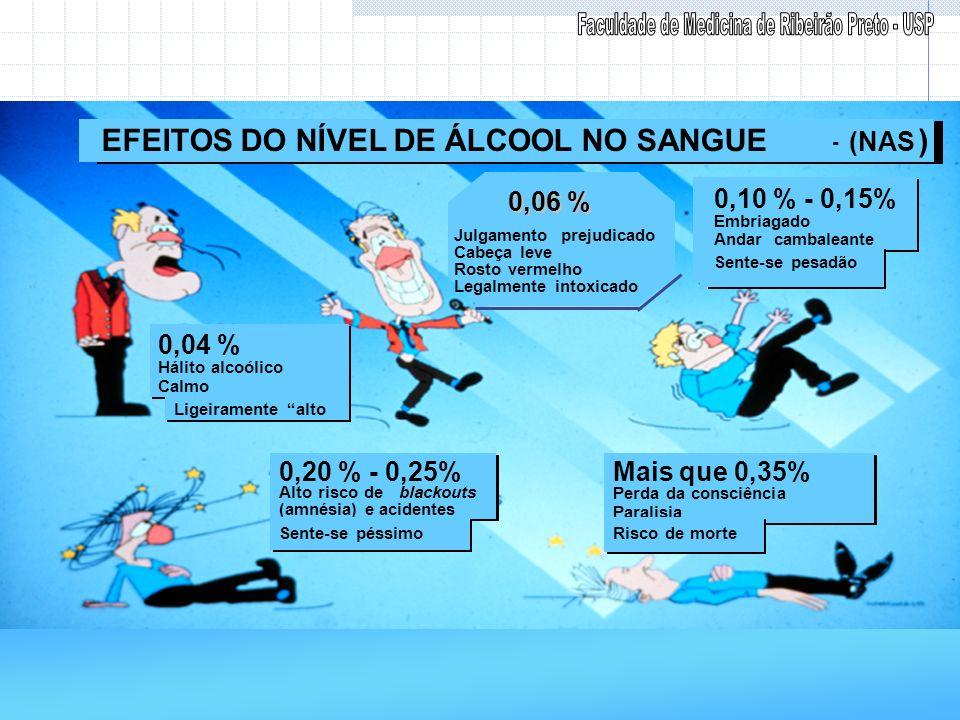 0,04 % Hálito alcoólico Calmo 0,04 % Hálito alcoólico Calmo 0,20 % - 0,25% Alto risco de blackouts (amnésia) e acidentes 0,20 % - 0,25% Alto risco de