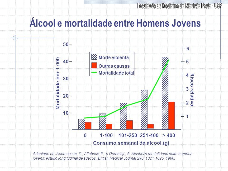 Álcool e mortalidade entre Homens Jovens Adaptado de: Andreasson, S.; Allebeck, P.; e Romelsjö, A. Alcohol e mortalidade entre homens jovens: estudo l