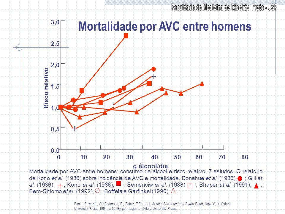 Mortalidade por AVC entre homens 0 10 20 30 40 50 60 70 80 0,0 0,5 1,0 1,5 2,0 2,5 3,0 + + + Risco relativo g álcool/dia Mortalidade por AVC entre hom