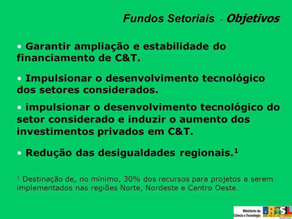 Fundos Setoriais - Objetivos Garantir ampliação e estabilidade do financiamento de C&T. Impulsionar o desenvolvimento tecnológico dos setores consider
