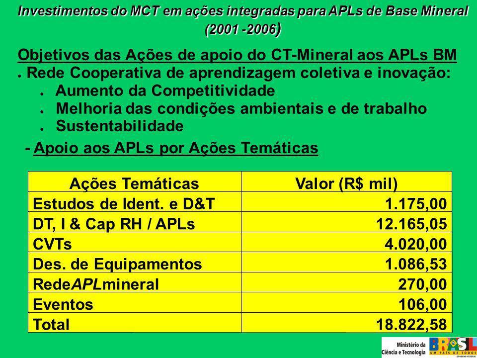 - Apoio aos APLs por Ações Temáticas Investimentos do MCT em ações integradas para APLs de Base Mineral (2001 -2006 ) 18.822,58Total 106,00Eventos 270