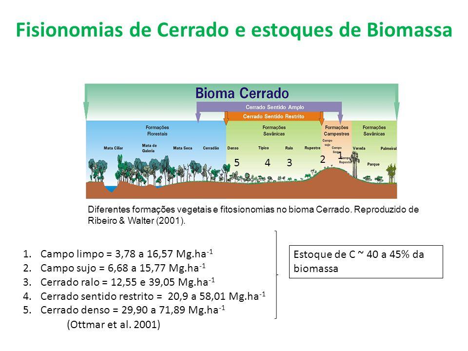 Diferentes formações vegetais e fitosionomias no bioma Cerrado. Reproduzido de Ribeiro & Walter (2001). 1.Campo limpo = 3,78 a 16,57 Mg.ha -1 2.Campo
